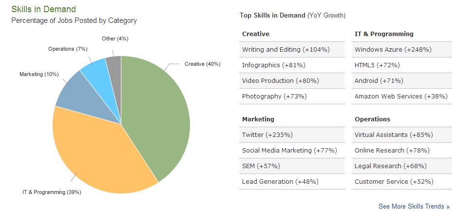 skills in demand Elance report Q1 2013