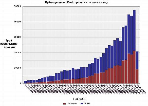 Графика 3: Брой публикувани проекти в oDesk – по вид и месец в периода 2004 – 2010 г.