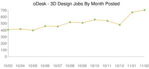 Търсене на фрийланс специалисти - 3D design