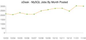 Търсене на фрийланс специалисти - MySQL