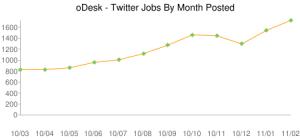 Търсене на фрийланс специалисти - Twitter Developers