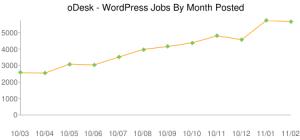 Търсене на фрийланс специалисти - WordPress