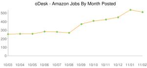 Търсене на фрийланс специалист - Amazon Web Services (AWS)