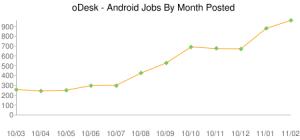 Търсене на фрийланс специалисти - Android Development