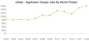 Търсене на фрийланс специалисти - Software Application Design