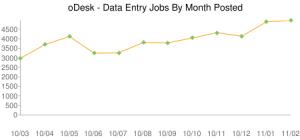 Търсене на фрийланс специалисти - Data Entry