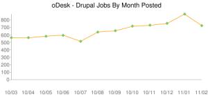 Търсене на фрийланс специалисти - Drupal
