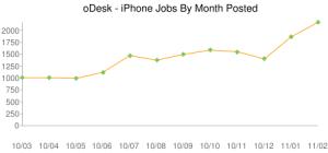 Търсене на фрийланс специалисти - iPhone Applications