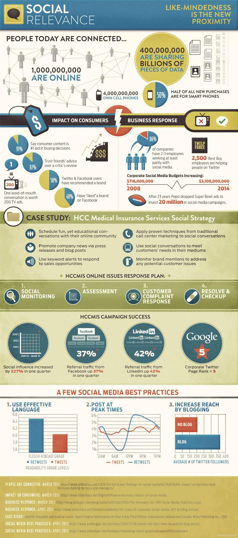 Социалните медии и бизнесът: инфографика